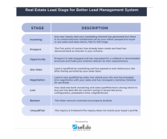 Why Sell.Do is a Better Alternative to Salesforce CRM for Real Estate Industry?