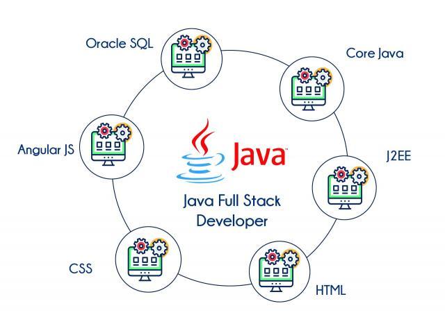 Best Java Development Company- Influxive Autonetics