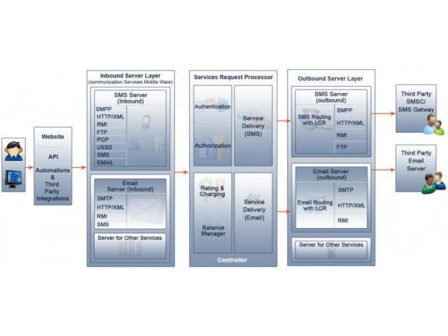 SMS Gateway software Provider - TeleOss
