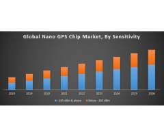 Global Nano GPS Chip Market