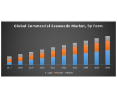 Global commercial seaweeds market