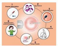 ICSI treatment in jaipur