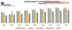 Global Cryogenic Insulation Market : Industry Analysis and Forecast (2019-2027)