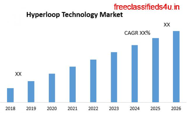 Global Hyperloop Technology Market – Industry Analysis and Forecast (2022-2026)