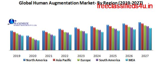 Global Human Augmentation Market – Industry Analysis and Forecast (2019-2027)