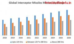 Global Interceptor Missiles Market – Industry Analysis and Forecast (2019-2026)