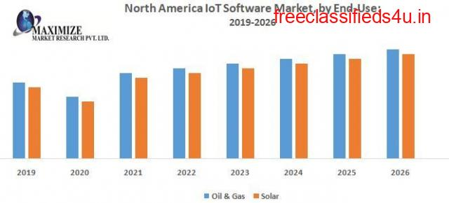 North America IoT Software Market –Industry Analysis and Forecast (2019-2026)