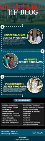 TUF Blogs The University Of Faisalabad