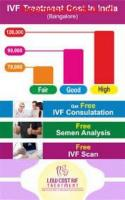 IVF Cost | Cost of IVF Treatment in India 2021 - IVF @ 65k