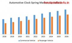 Automotive Clock Spring Market
