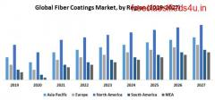 Global Fiber Coatings Market