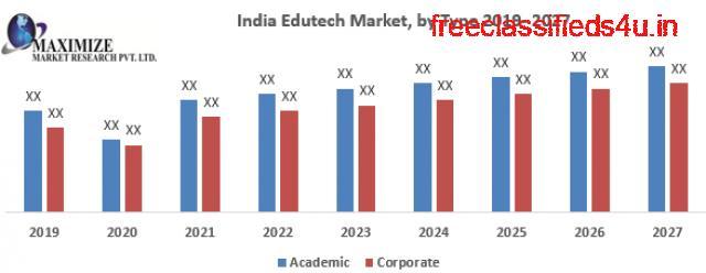 India Edutech Market