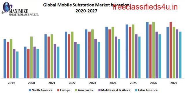 Global Mobile Substation Market