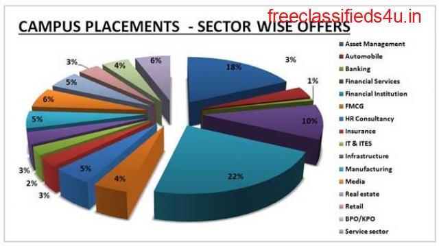 Best Placement University